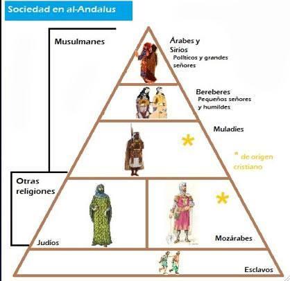 sociedad al-andalus